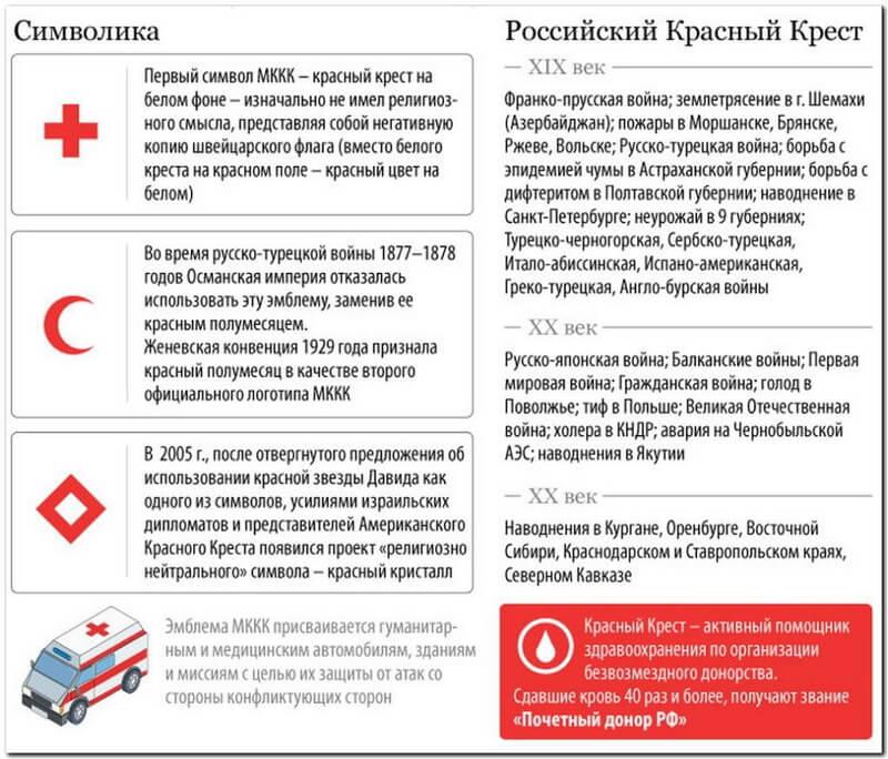 список стран членов красного креста